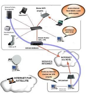 reseau IP et internet par satellite à Agen